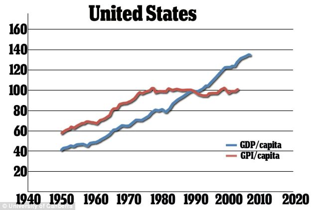 The U.S.'s trajectory was similar to the global picture, showing that there was a steady decline in GPI from 1978 onwards but that there has been a slight improvement since 2007
