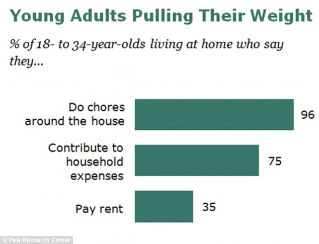 Helping out: Financial planners say it's fine for parents to start charging rent or at least asking for services around the house