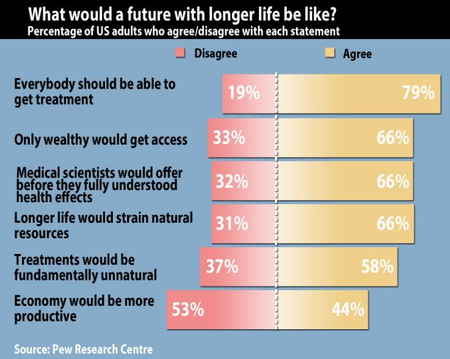 The results found that people were sceptical about people having medical treatments that would slow down the aging process