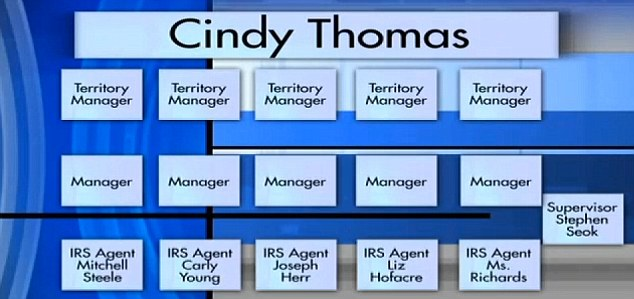Chain of command: Fox News created this graphic to show that Thomas was in charge of employees who sent probing letters to political groups
