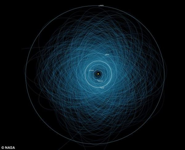 Asteroid 1950 DA heading towards Earth is defying the laws