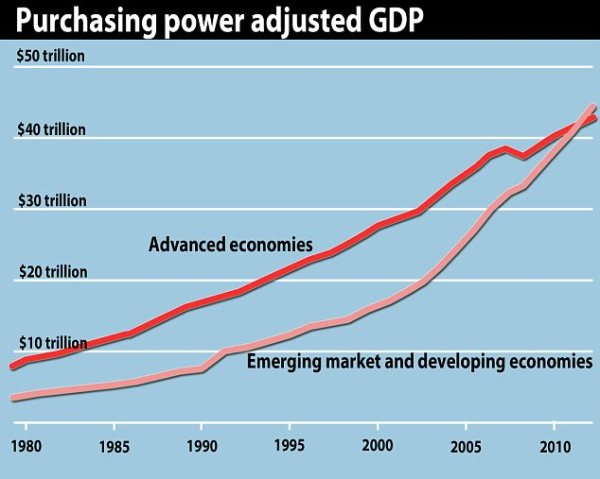 Combined wealth of developing countries overtakes the rich ...