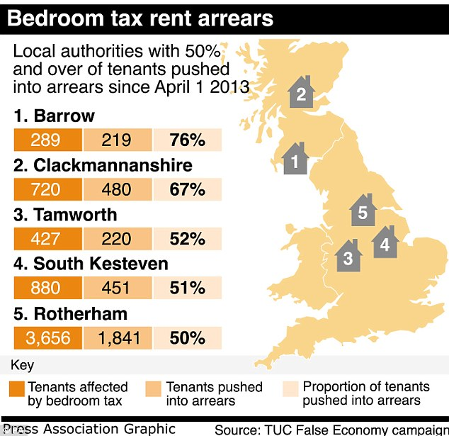 Bedroon tax rent arrears PA GRAPHIC.jpg
