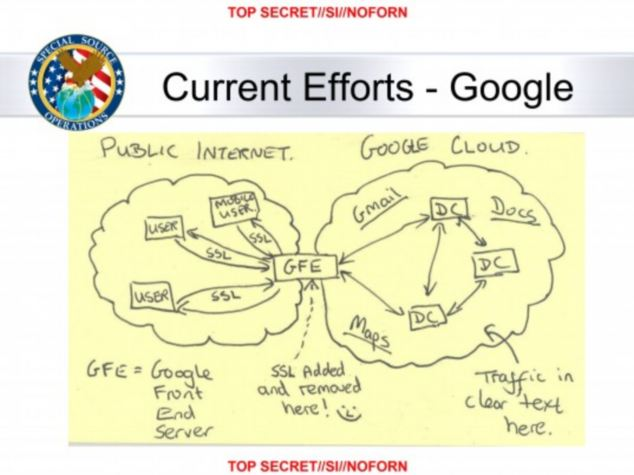 Leaked: In a slide from an NSA presentation, a sketch shows where the 'Public Internet' meets the 'Google Cloud' user data - with a smiley face to celebrate getting around the secure links