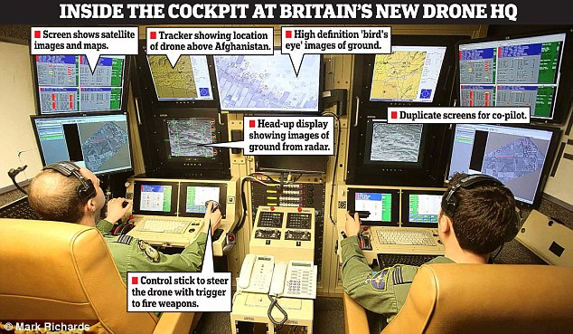 Ground control station: Experienced 'pilots' from XIII Squadron guide Reapers at 50,000ft above Helmand Province via satellite from high-security RAF Waddington, near Lincoln