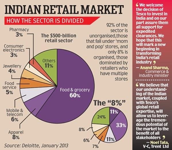 MY BIZ: British supermarket Tesco to tap Indian retail ...