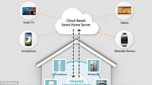Samsung's smart house will enable people to turn off household appliances and lights using their smartphone or Galaxy Gear smartwatch. The fact the South Korean tech giant is pushing the smart home idea is expected to take the technology from the laboratory to the mass market