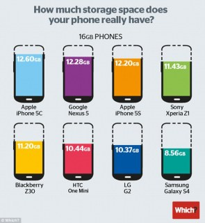 Which? magazine tested the eight most popular 16GB handsets from Samsung, Apple, BlackBerry, LG, HTC and Google, pictured. Samsung's Galaxy S4 was the worst performing handset, with only 54% (8.56GB) of available storage, while Apple's iPhone 5C was the best, with 79% (12.6GB)