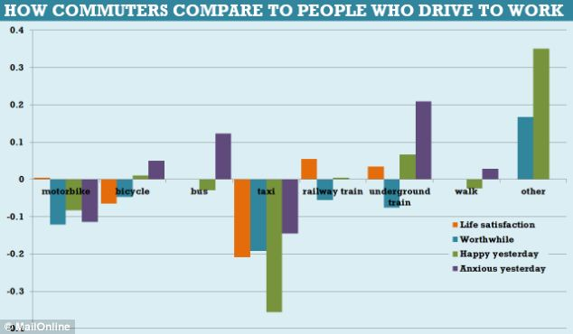 How commuters compared to people who drive to work