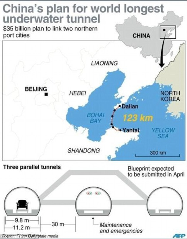 These are the plans for China 77-mile tunnel that, at a cost of £22billion, will be the longest in the world