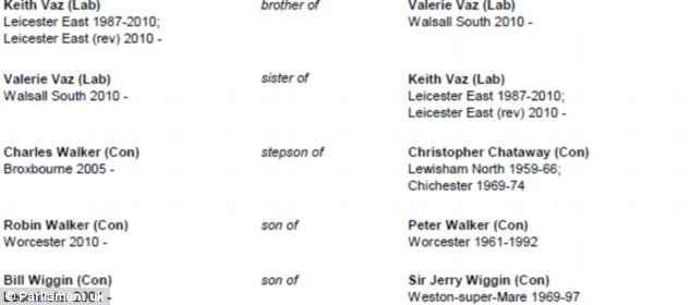 The list of MPs' family connections