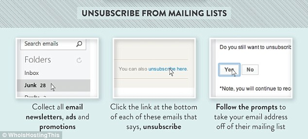 Step four involves unsubscribing from mailing lists that send emails to an inbox, or junk folder, pictured