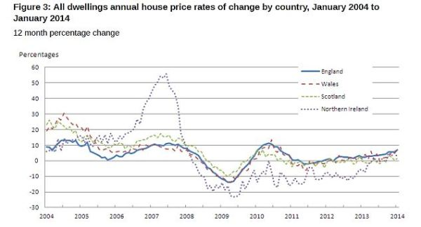 House prices rise 6.8% in a year as mortgage lending leaps ...
