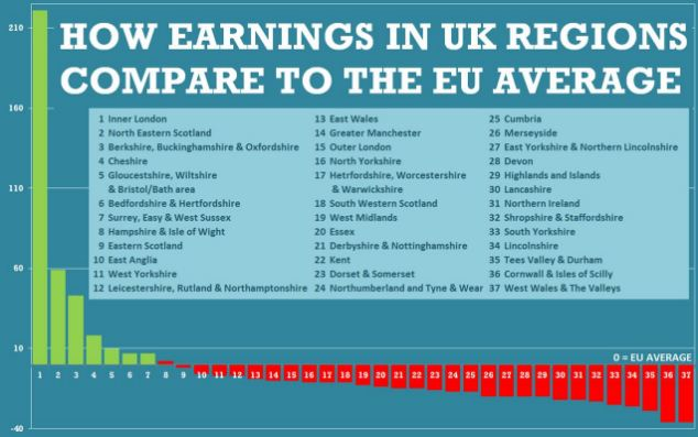 While Britain is home to Europe's richest city, most of the country is poorer than the Continent