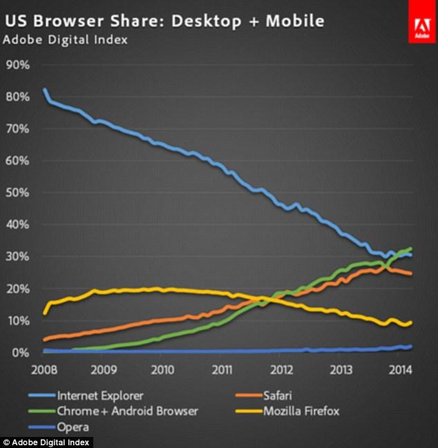 Web Explorer Mozilla Chrome Internet Firefox Safari Google Browsers