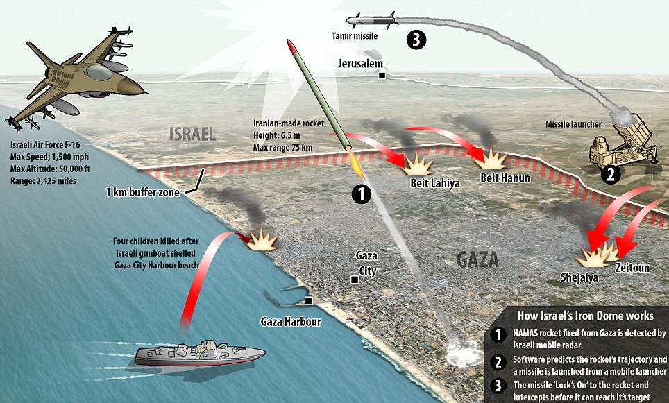 A graphic showing where the boys were killed by an Israeli gunboat off Gaza's Mediterranean coast and explaining how Israel's missile defence system works