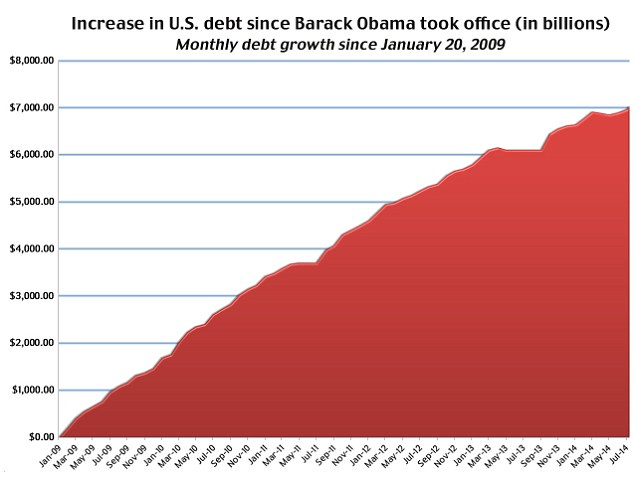 Up, up, up: The national debt has grown steadily during the Obama years, jumping by a total of $7 trillion as of July 31  Read more: http://www.dailymail.co.uk/news/article-2715986/U-S-debt-balloons-7-TRILLION-Obama-took-office.html#ixzz39iYOlGS3  Follow us: @MailOnline on Twitter | DailyMail on Facebook