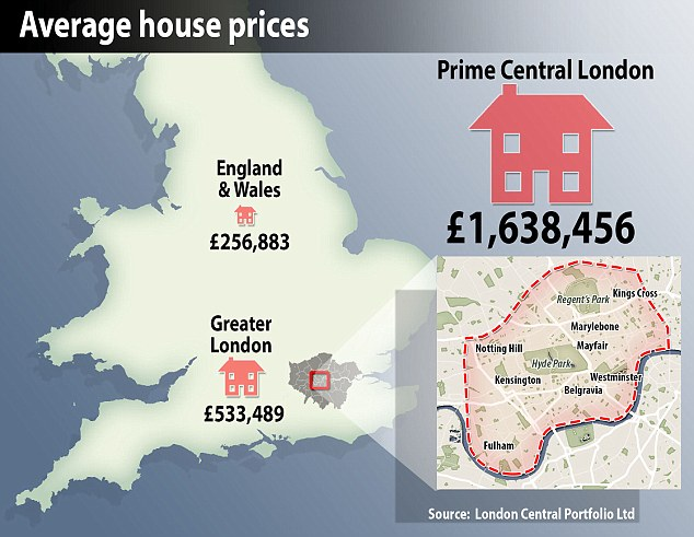 Image result for image meme of UK house prices