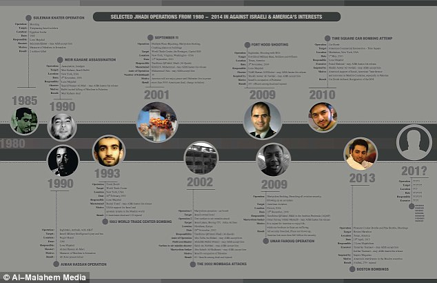 Terrorism timeline: The blank entry at the end of this timeline implies another attack is expected
