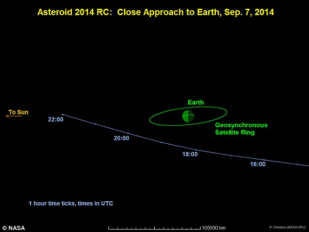 This graphic depicts the passage of asteroid 2014 RC past Earth on September 7. At time of closest approach, it will be one-tenth the distance from Earth to the moon. Times indicated on the graphic are Universal Time