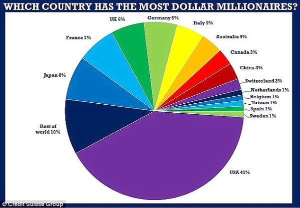 How America has the world's greatest number of dollar ...