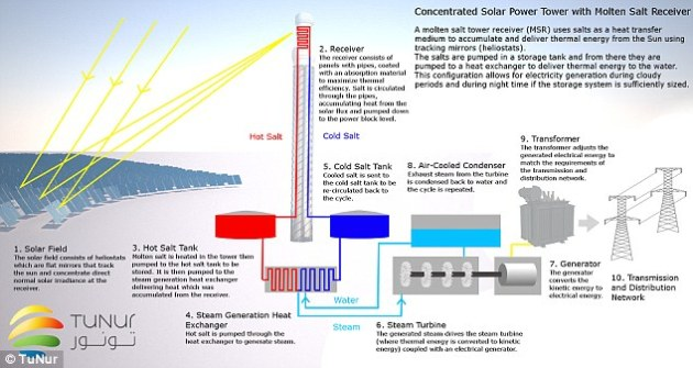 The TuNur project will work with concentrated solar power (CSP) technology which uses thousands of mirrors to reflect and concentrate sunlight onto a central point. Electricity is generated when the concentrated light is converted to heat, which drives a heat engine connected to an electrical power generator