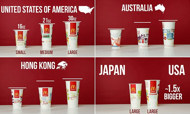 Image result for american soda sizes