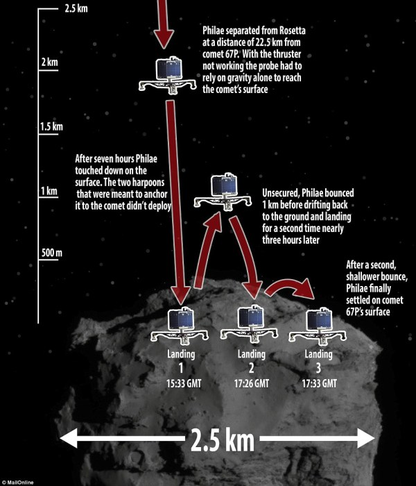 Rosetta's scientists have 24 hours to save Philae probe ...