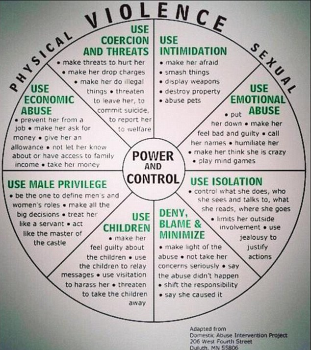 He also claimed that a chart that was posted to his Twitter account (pictured) that was originally designed to help women identify when they are being abused but was altered and called a 'checklist' for 'making her stay', was not part of his teachings