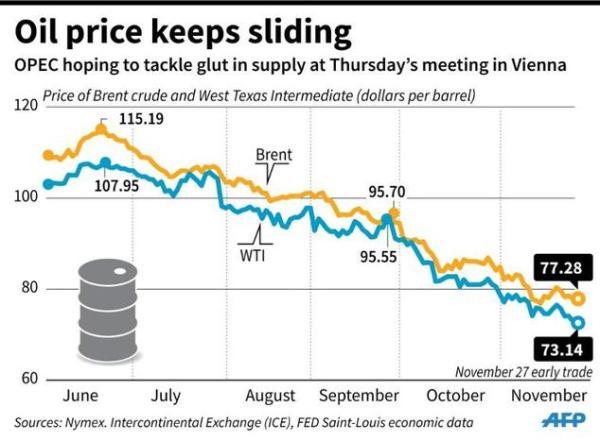 Crude Oil Petroleum West Texas Intermediate Daily Price ...
