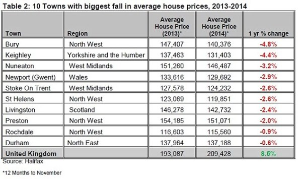 The towns with the fastest house price growth in 2014 ...