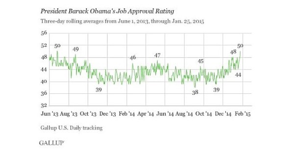 Barack Obama's approval rating hits 50 percent for the ...