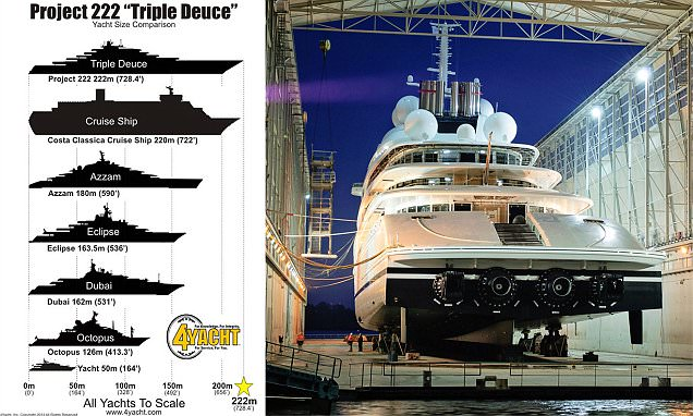Worlds Largest Yacht Set To Stand 222metres Long And Cost