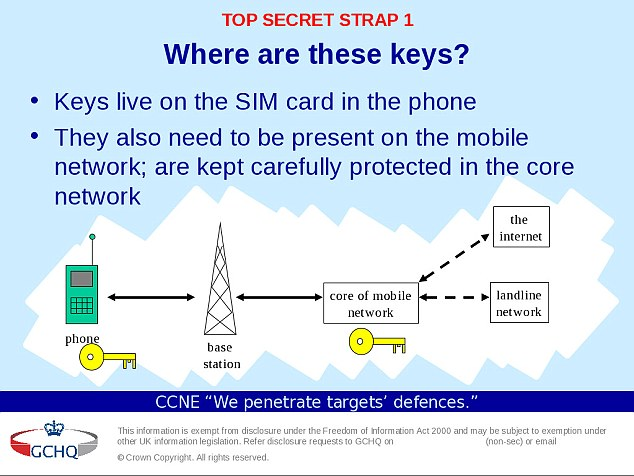 SIM heist: GCHQ slides revealed the spy agency wanted to steal encryption keys which help keep mobile communications private