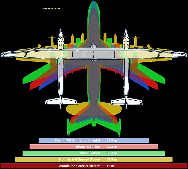 Rocs 385 feet (117 metres) wingspan compares to 320 feet for H-4 Hercules and 225 feet for Boeing 747-8