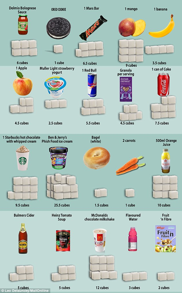 Danger: As this worrying graphic reveals, millions of us are unwittingly eating everyday foods packed with sugar - and getting fatter in the process
