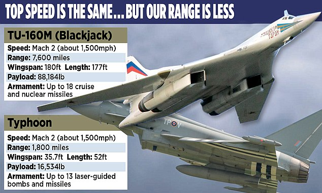 The top speed is the same... but our range is less: British Typhoon compared to the Russian Blackjack