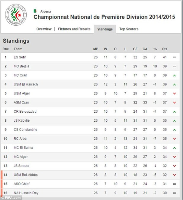 Russia premier league table standings for Epl live scores and table standing