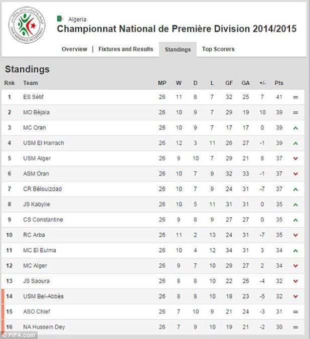 Russia premier league table standings - German league fixtures results table ...