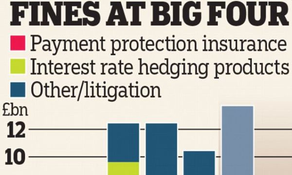 Britain's biggest banks face further £19bn of fines and ...