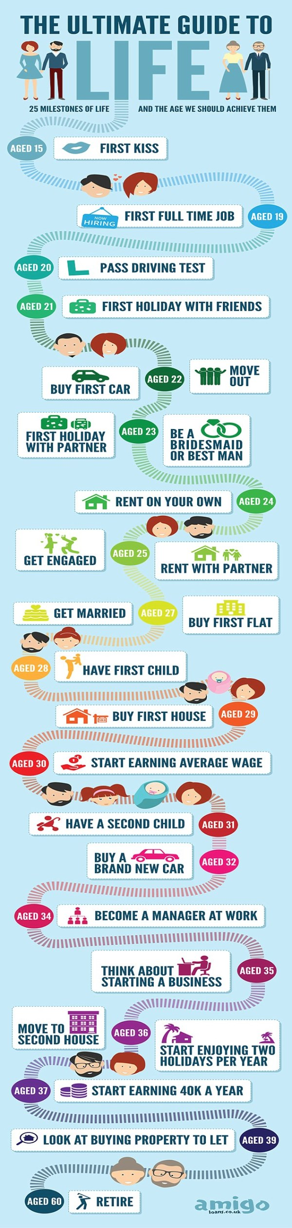 Marriage at 27, first house at 29 and earning £40,000 a ...