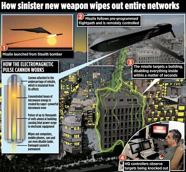 The missile is equipped with an electromagnetic pulse cannon. This uses a super-powerful microwave oven to generate a concentrated beam of energy. The energy causes voltage surges in electronic equipment, rendering them useless before surge protectors have the chance to react