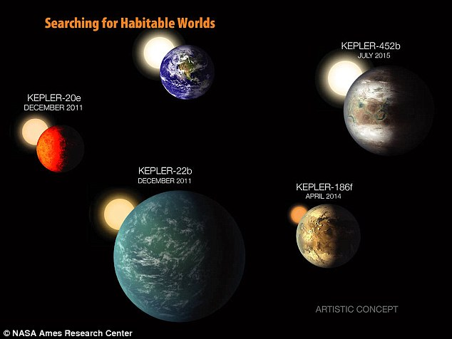 Nasa's Kepler Space Telescope has been scouring the heavens for signs of planets orbiting other stars since its launch in 2009. The graphic above shows some  potentially habitable worlds it has found  alongside the Earth
