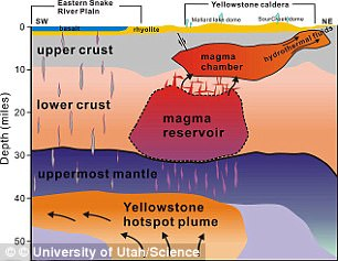 Previous research found a relatively small magma chamber, known as the upper-crustal magma reservoir, beneath the surface