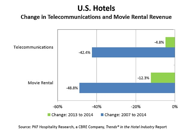 Between 2007 and 2014, use of on-demand films and hotel phones has dropped by almost half, while movie rentals have fallen 12 per cent in the last year alone, data shows
