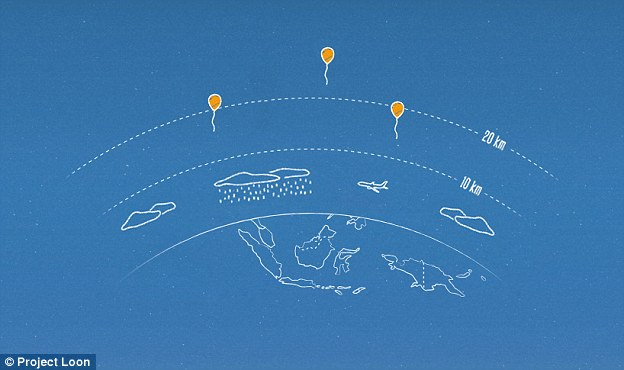 Winds in the stratosphere are stratified, and each layer of wind varies in speed and direction, so Project Loon uses algorithms to determine where its balloons need to go. It then moves each one into a layer of wind blowing in the right direction (illustrated)