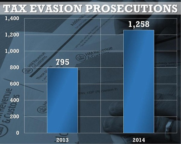Tax fraudsters prosecuted for fiddling the system up 58% ...
