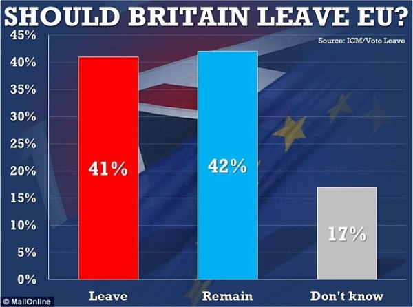 UK exit from European Union split as British public are 50 ...