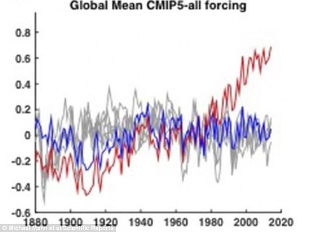 Average Global Temperature Graph