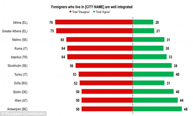 When asked if foreigners have been well integrated, less than half of respondents agreed in 33 cities – around 40 per cent of the places surveyed – with Athens, Istanbul, Rome and Berlin falling in the lowest ranking
